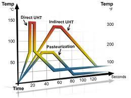 Diferencias entre los tratamientos térmicos